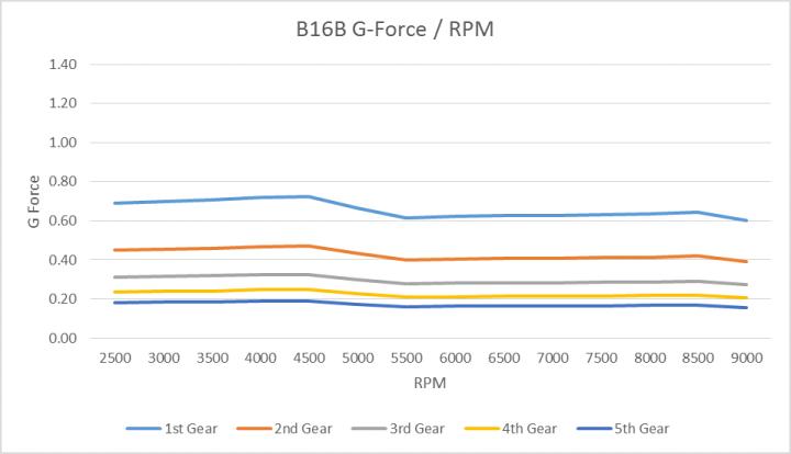 B16B G Force