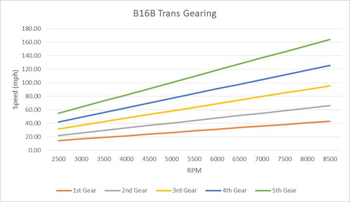 B16B Gearing