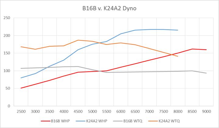 B16B v K24 Dyno