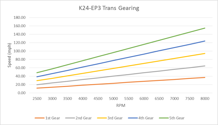 K24-EP3 Gearing