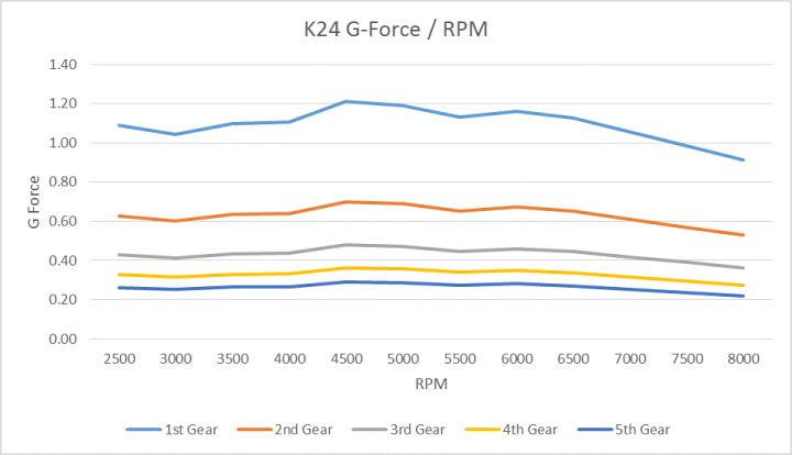 K24 G Force