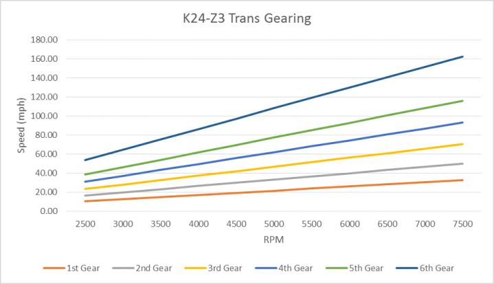 K24-Z3 Gearing